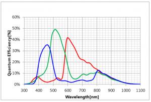 120MXS Quantum Efficiency