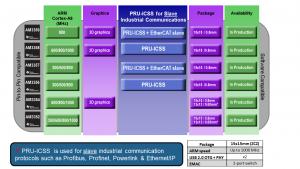 AM335x_Processor comparison