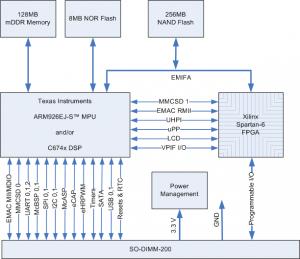 L138 Family Block Diagram