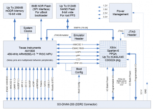 MityARM-1808F-Block-Diagram