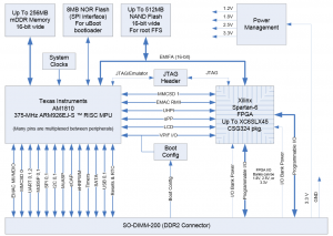 MityARM-1810F-Block-Diagram