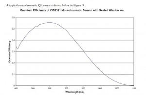 MityCAM-B2521F-Spectral-Response