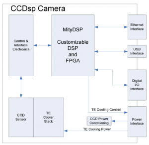 MityCCD-H7031-Block-Diagram