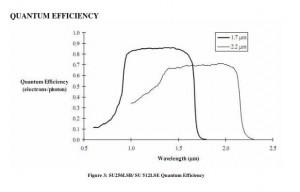 MityCCD-SU256LSB-SU512LSE-Spectral-Response