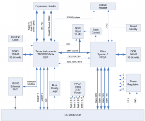 MityDSP-6455-Block-Diagram