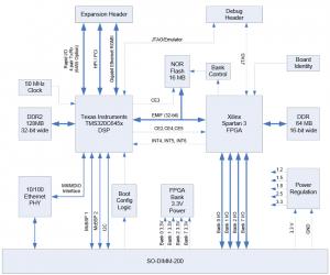 MityDSP-6455-Block-Diagram
