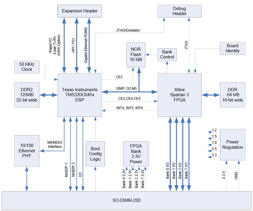 Mitydsp Block Diagram