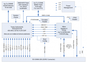 MityDSP-6748F-Block Diagram
