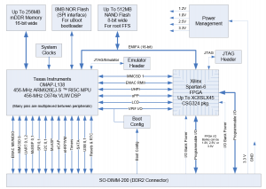 MityDSP-L138F-Block Diagram