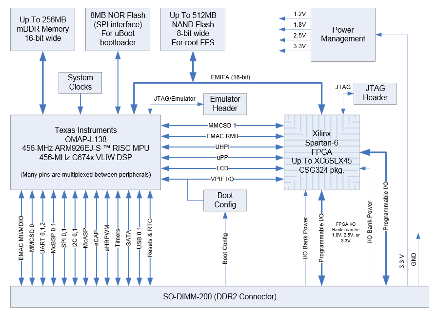 mitydsp l138f ndash critical link logic diagram of mod 5 counter #6