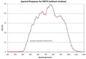 S9973 Spectral Response