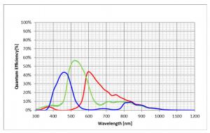 3U5MGXS Quantum Efficiency
