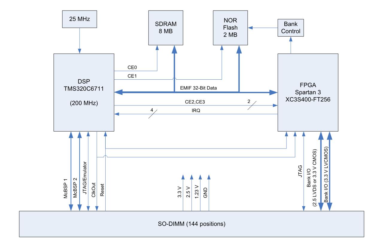 Mitydsp 6711f Critical Link Year 2 Block Diagram