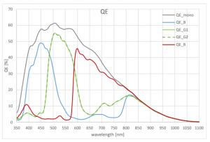 CMV50000 Quantum Efficiency