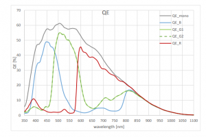 Quantum efficiency curve for AMS / CMOSIS CMV 50000 CMOS image sensor