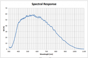CMV8000 Spectral Response