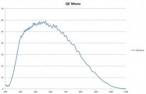 CMV8000 QE Curve
