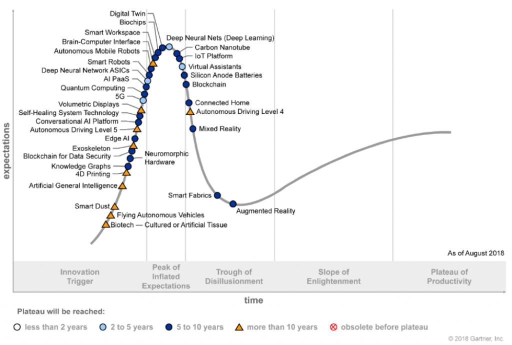 gartner u2019s latest emerging technologies hype cycle