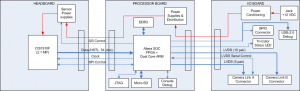 MityCAM-B1910F_block-diagram