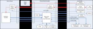 MityCAM-B2521FTS_block-diagram