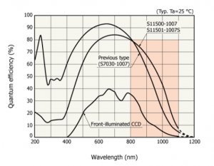 MityCCD-H11501_Spectral_Response