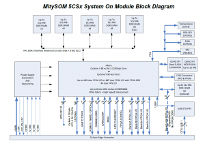 MitySOM-5CSx_block-diagram