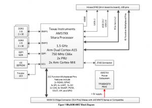 Block diagram for MitySOM-AM57 featuring TI Sitara AM57xx processor