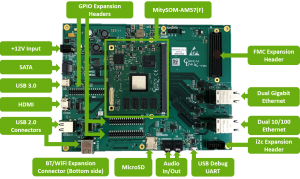 Interfaces & expansions on the MitySOM-AM57(F) Development Kit
