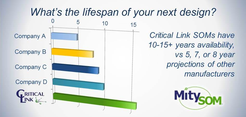 MitySOM Product Lifespan