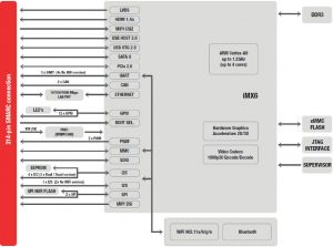 MitySOM-iMX6 block diagram