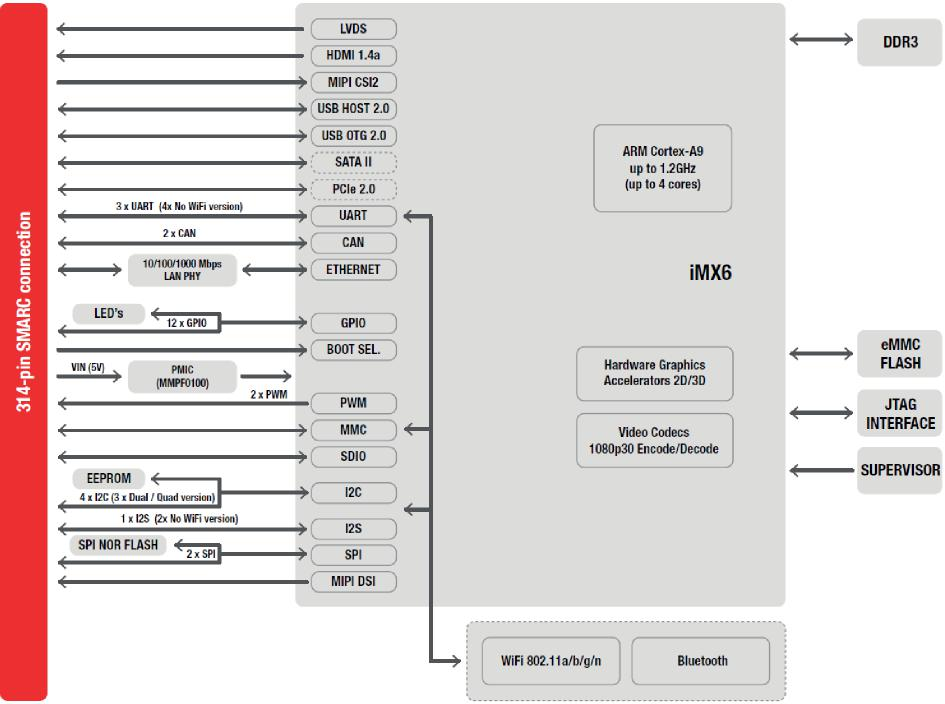 MitySOM-iMX6 modules with SMARC – Critical Link