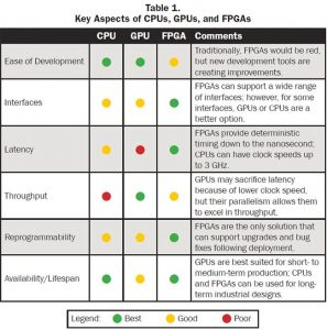 Key aspects of CPUs, GPUs, and FPGAs
